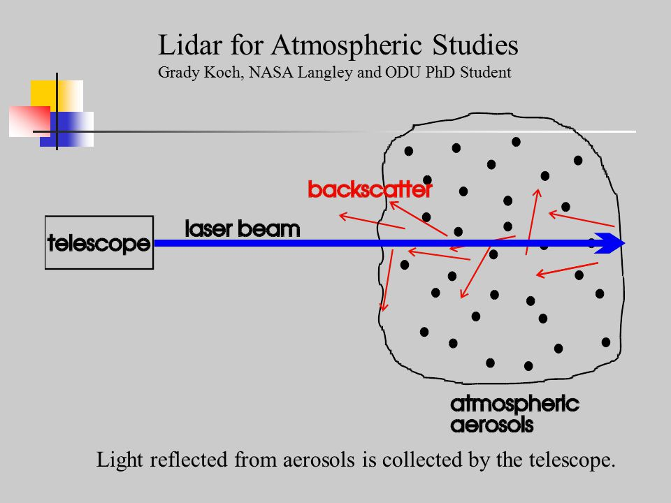 Lidar for Atmospheric Studies Grady Koch, NASA Langley and ODU PhD Student Light reflected from aerosols is collected by the telescope.