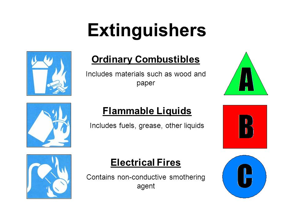 Extinguishers Ordinary Combustibles Includes materials such as wood and paper Flammable Liquids Includes fuels, grease, other liquids Electrical Fires Contains non-conductive smothering agent