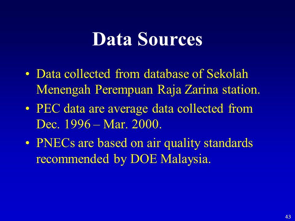 43 Data Sources Data collected from database of Sekolah Menengah Perempuan Raja Zarina station.