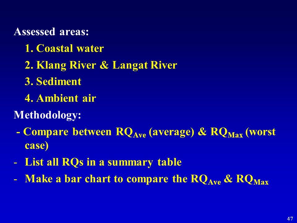 47 Assessed areas: 1. Coastal water 2. Klang River & Langat River 3.