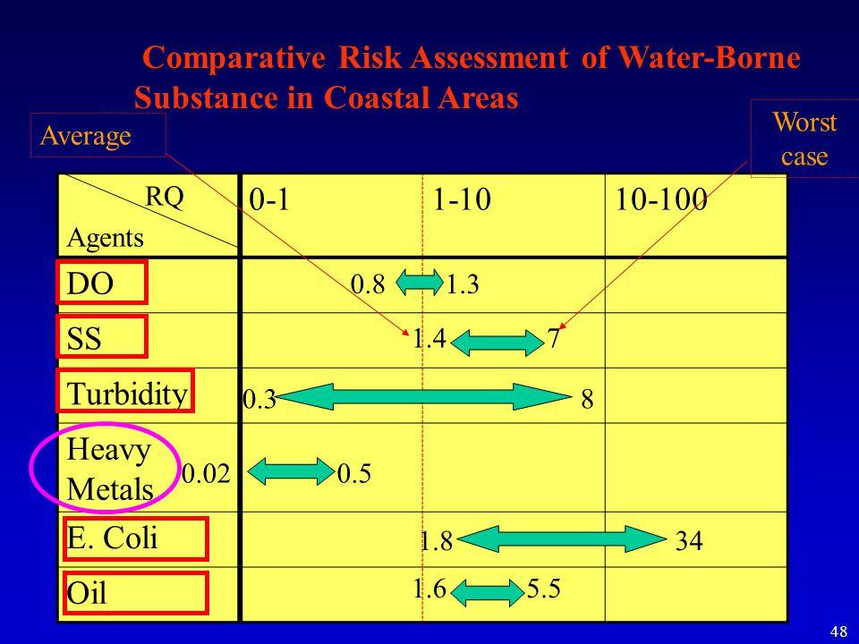 48 RQ Agents 0-11-1010-100 DO SS Turbidity Heavy Metals E.