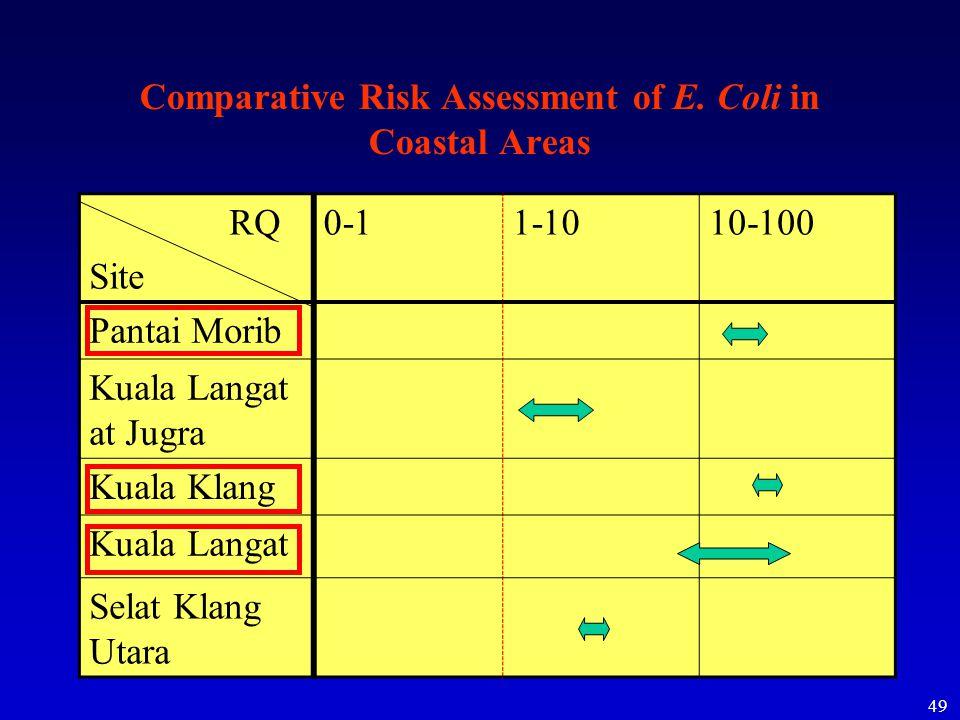 49 Comparative Risk Assessment of E.