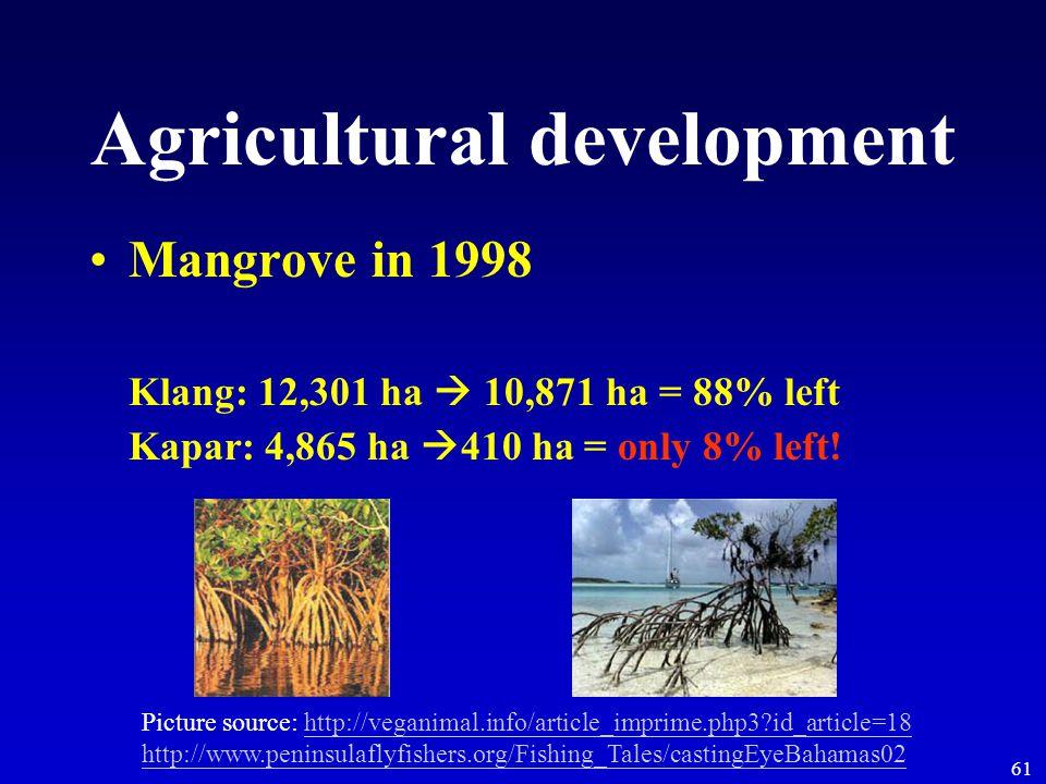61 Agricultural development Mangrove in 1998 Klang: 12,301 ha  10,871 ha = 88% left Kapar: 4,865 ha  410 ha = only 8% left.