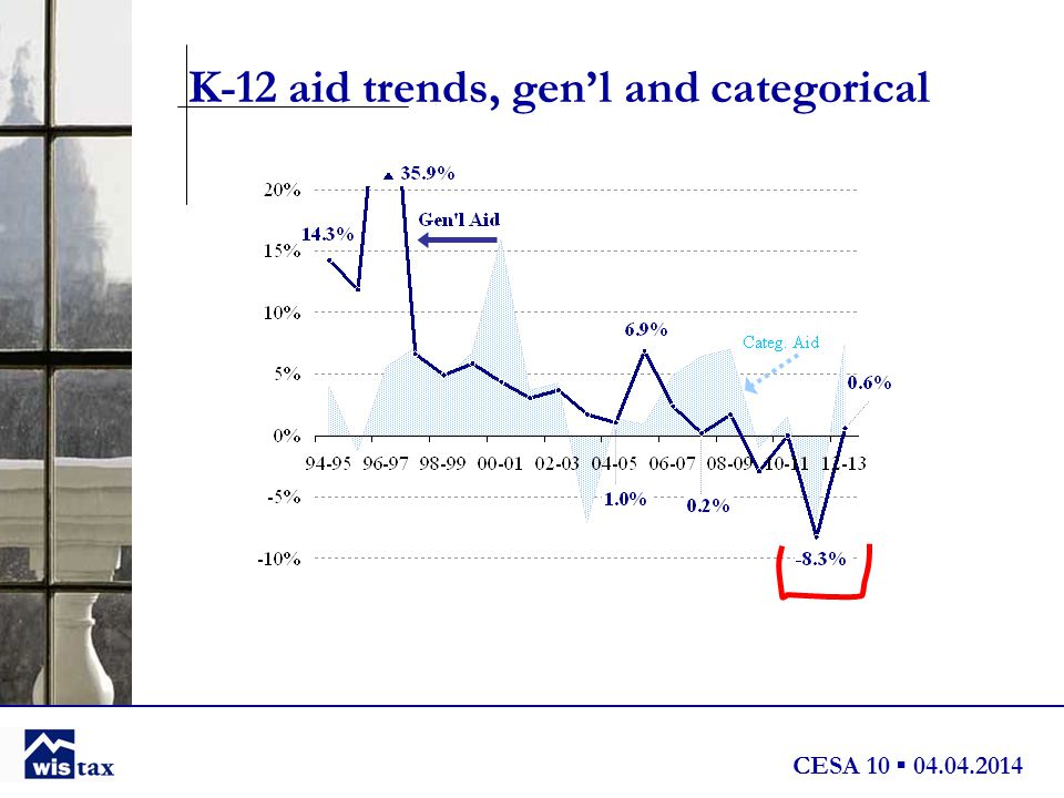 CESA 10 ▪ 04.04.2014 K-12 aid trends, gen'l and categorical