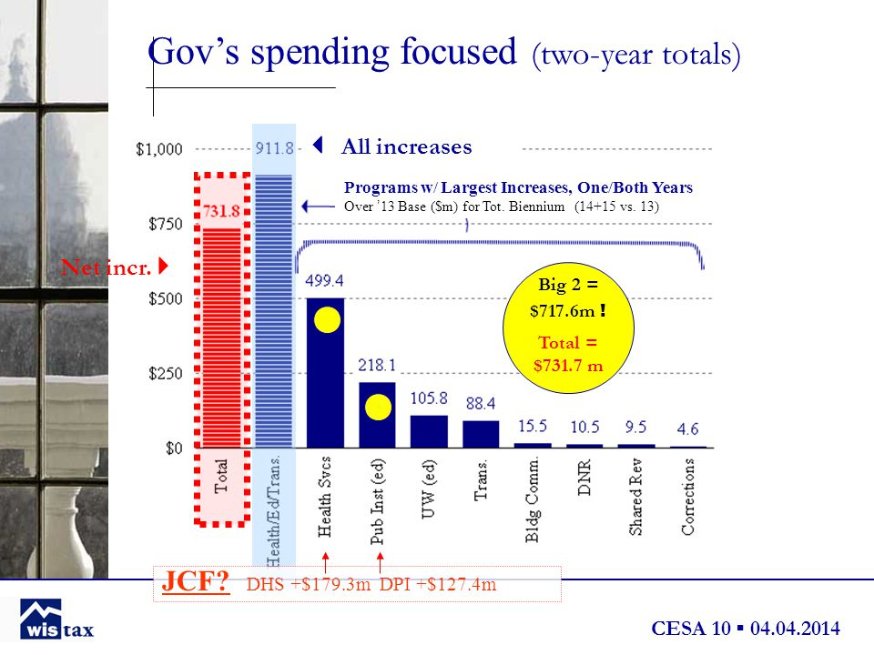 CESA 10 ▪ 04.04.2014 Gov's spending focused (two-year totals) Programs w/ Largest Increases, One/Both Years Over ' 13 Base ($m) for Tot.