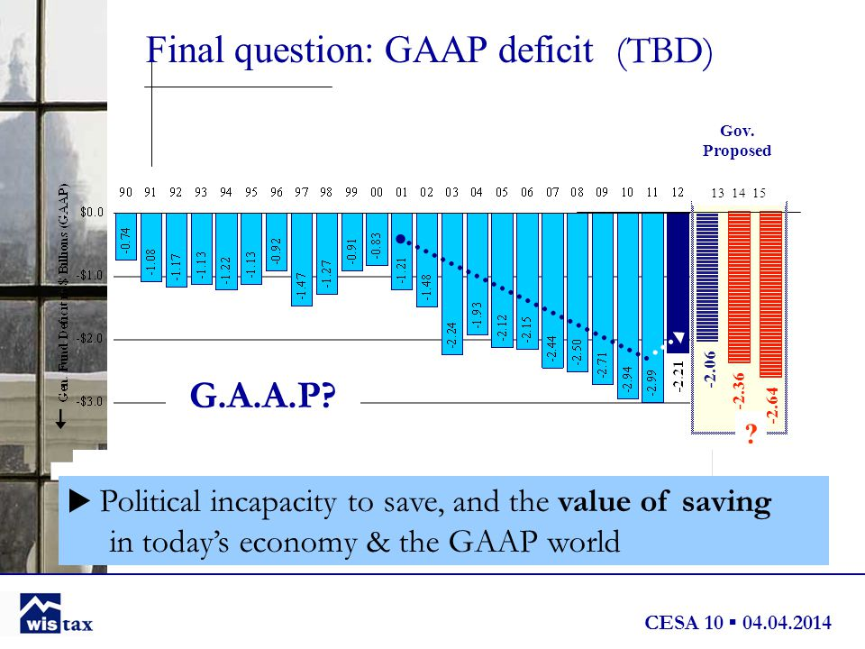 CESA 10 ▪ 04.04.2014 Final question: GAAP deficit (TBD)  Political incapacity to save, and the value of saving in today's economy & the GAAP world -2.06 -2.36 -2.64 G.A.A.P.