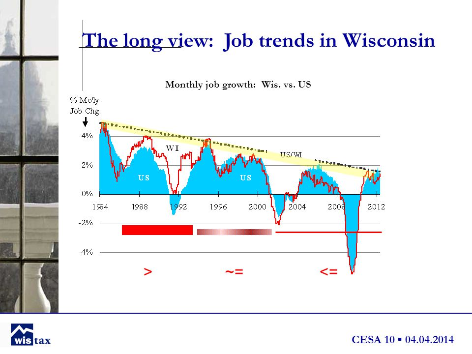 CESA 10 ▪ 04.04.2014 Monthly job growth: Wis. vs. US The long view: Job trends in Wisconsin >~=<=