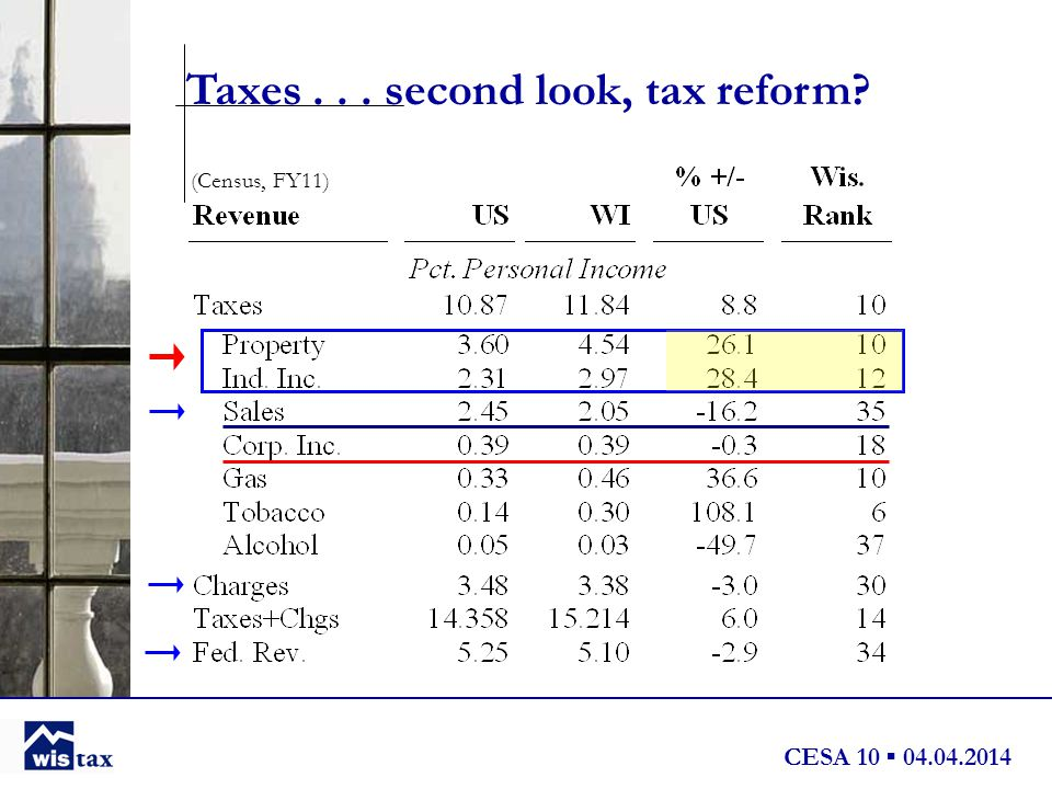 CESA 10 ▪ 04.04.2014 Taxes... second look, tax reform (Census, FY11)