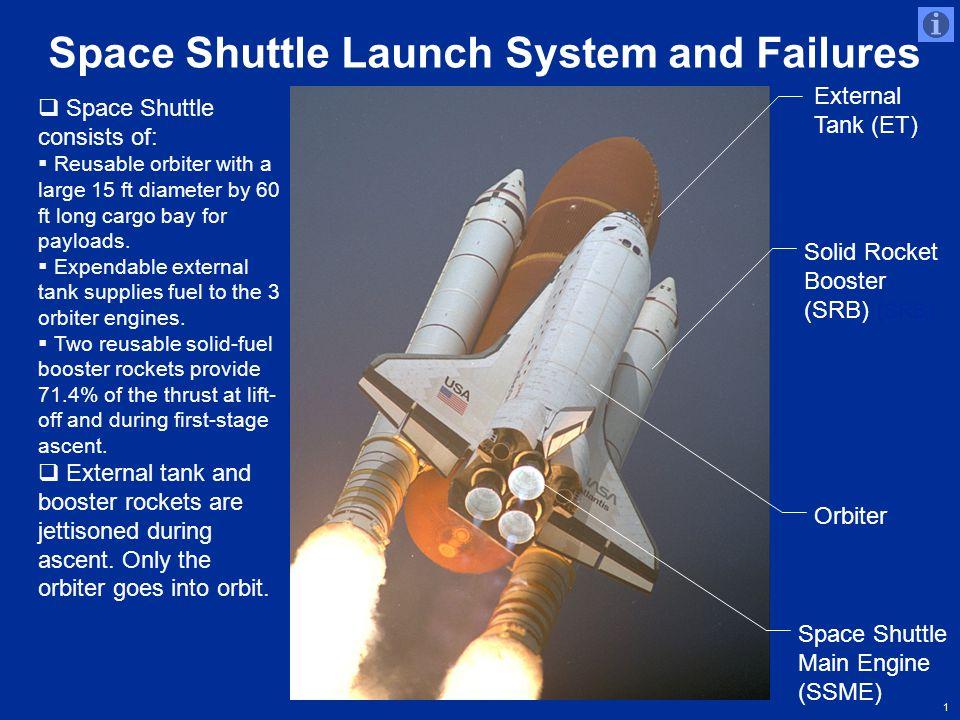 1 http://grin.hq.nasa.gov/IMAGES/LARGE/GPN-2000-000736.jpg Solid Rocket Booster (SRB) ( SRB) External Tank (ET) Orbiter Space Shuttle Launch System an