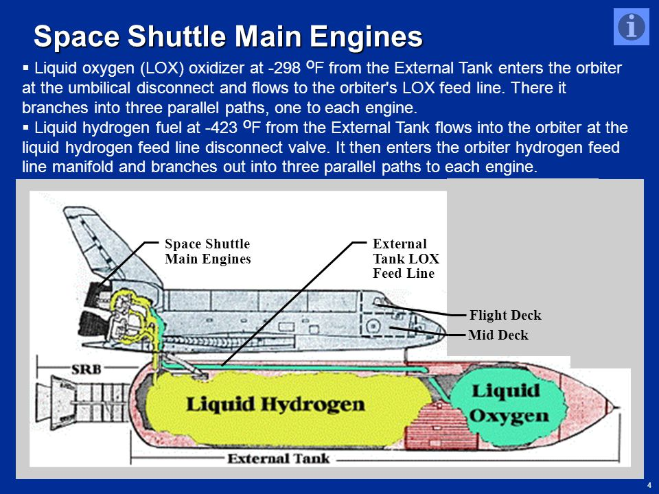 4 Space Shuttle Main Engines Flight Deck Mid Deck Space Shuttle Main Engines http://www.jlhs.nhusd.k12.ca.us/Classes/Social_Science/Challenger.html/Ch