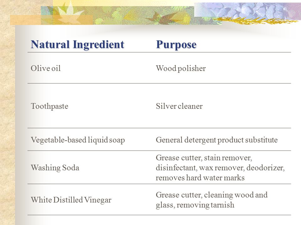 Natural Ingredient Purpose Olive oilWood polisher ToothpasteSilver cleaner Vegetable-based liquid soapGeneral detergent product substitute Washing Soda Grease cutter, stain remover, disinfectant, wax remover, deodorizer, removes hard water marks White Distilled Vinegar Grease cutter, cleaning wood and glass, removing tarnish