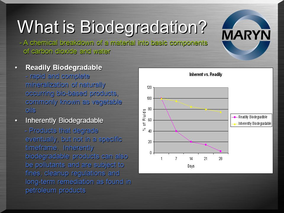 What is Biodegradation.
