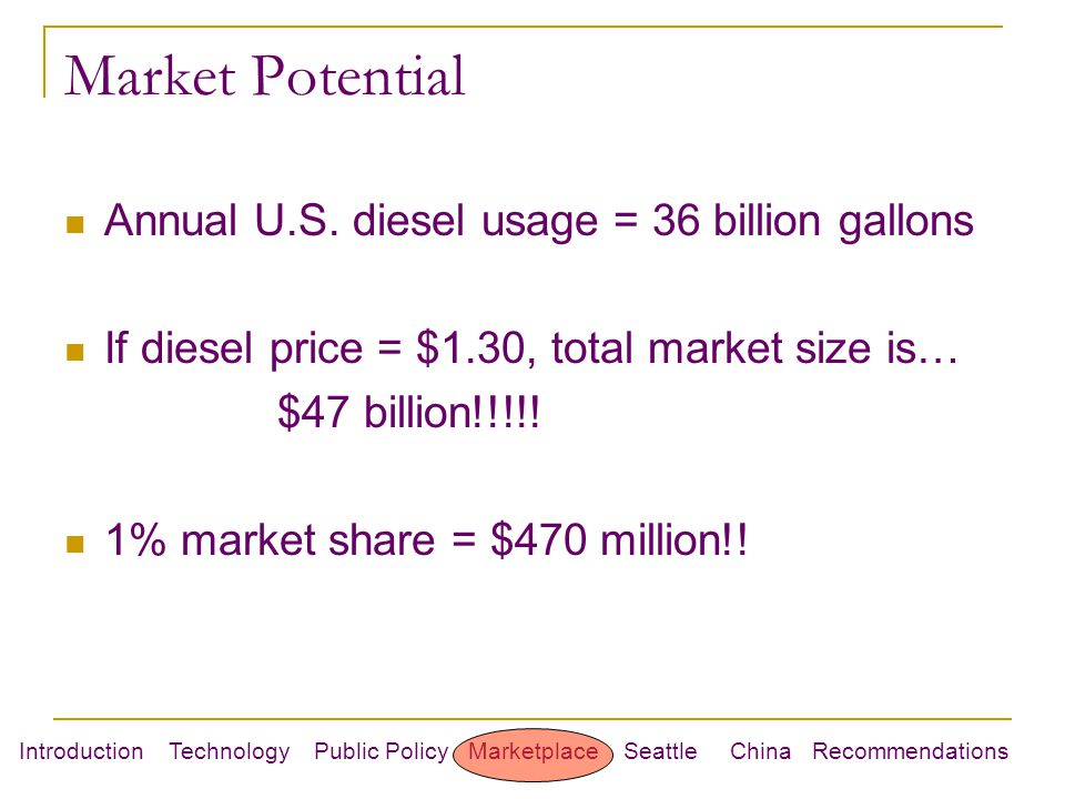 Introduction Technology Public Policy Marketplace Seattle China Recommendations Market Potential Annual U.S.
