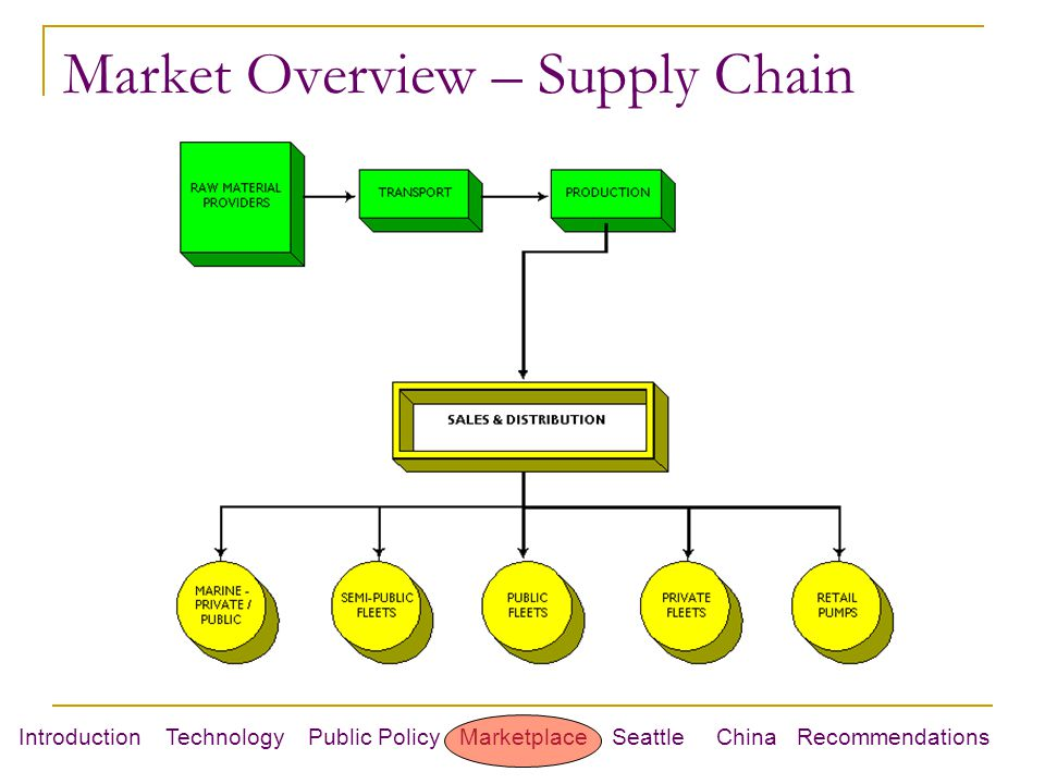 Introduction Technology Public Policy Marketplace Seattle China Recommendations Market Overview – Supply Chain