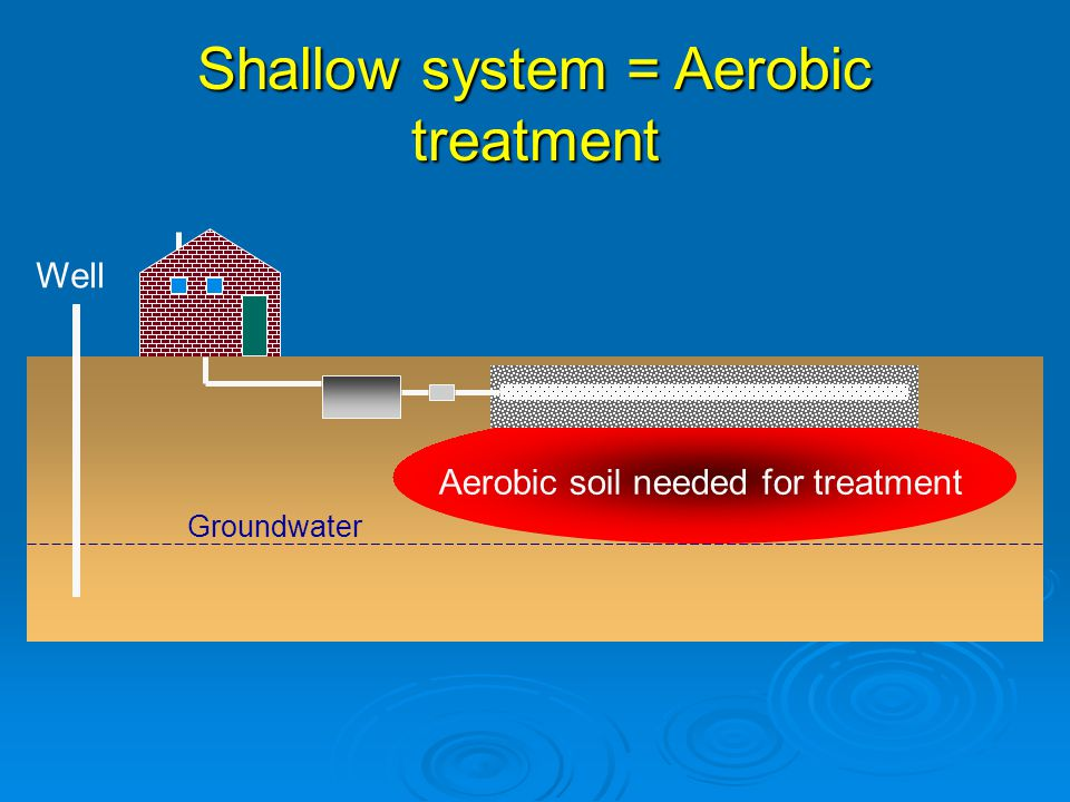 Groundwater Well Aerobic soil needed for treatment Shallow system = Aerobic treatment