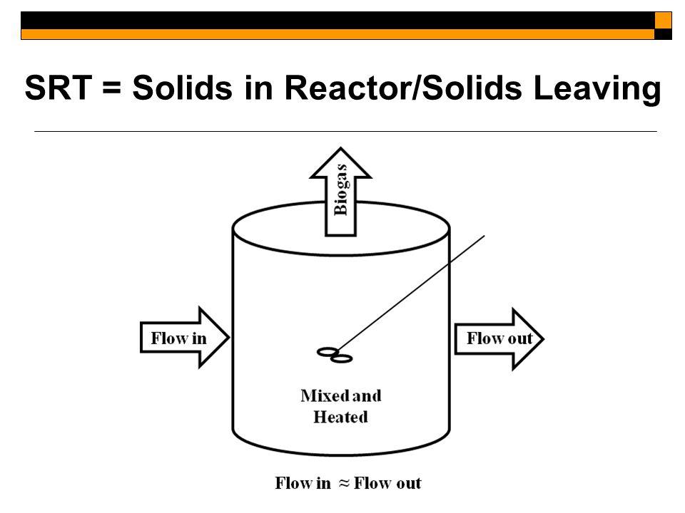 SRT = Solids in Reactor/Solids Leaving