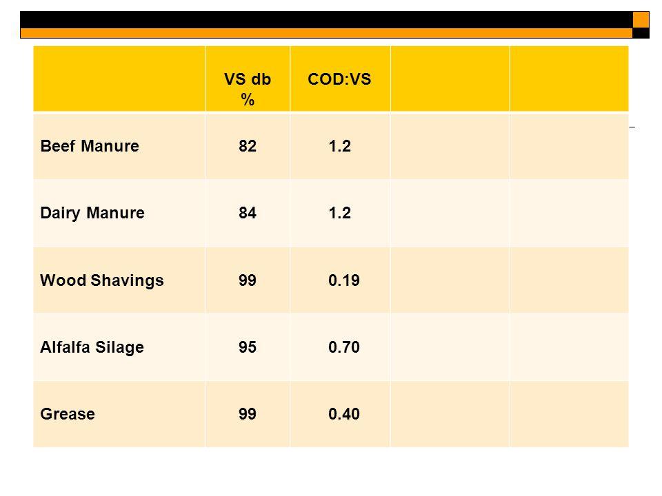 VS db % COD:VS Beef Manure821.2 Dairy Manure841.2 Wood Shavings99 0.19 Alfalfa Silage95 0.70 Grease99 0.40