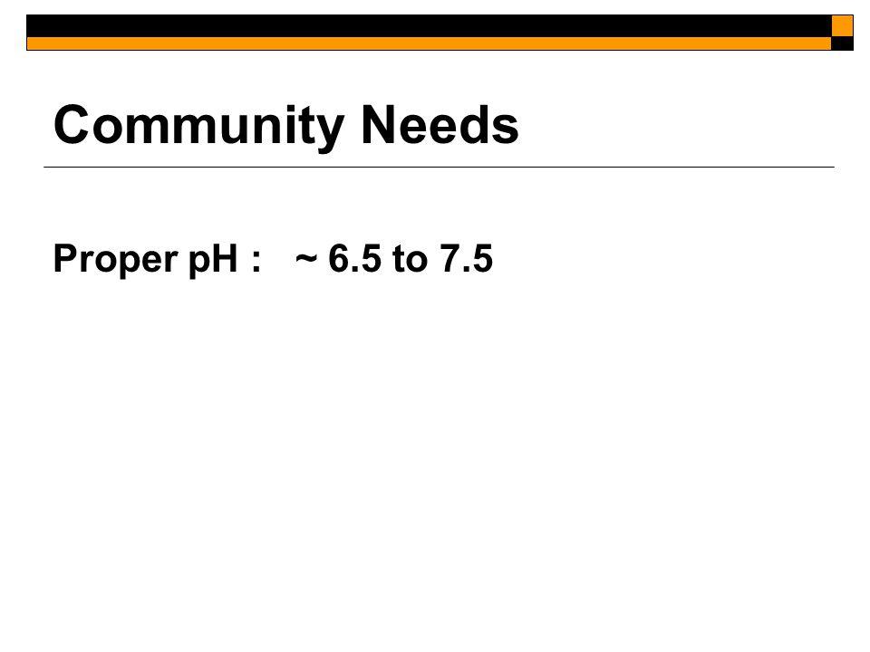 Community Needs Sufficient Temperature Psychrophilic (15-25 o C) Mesophilic (30-38 o C) Thermophilic (50-60 o C)