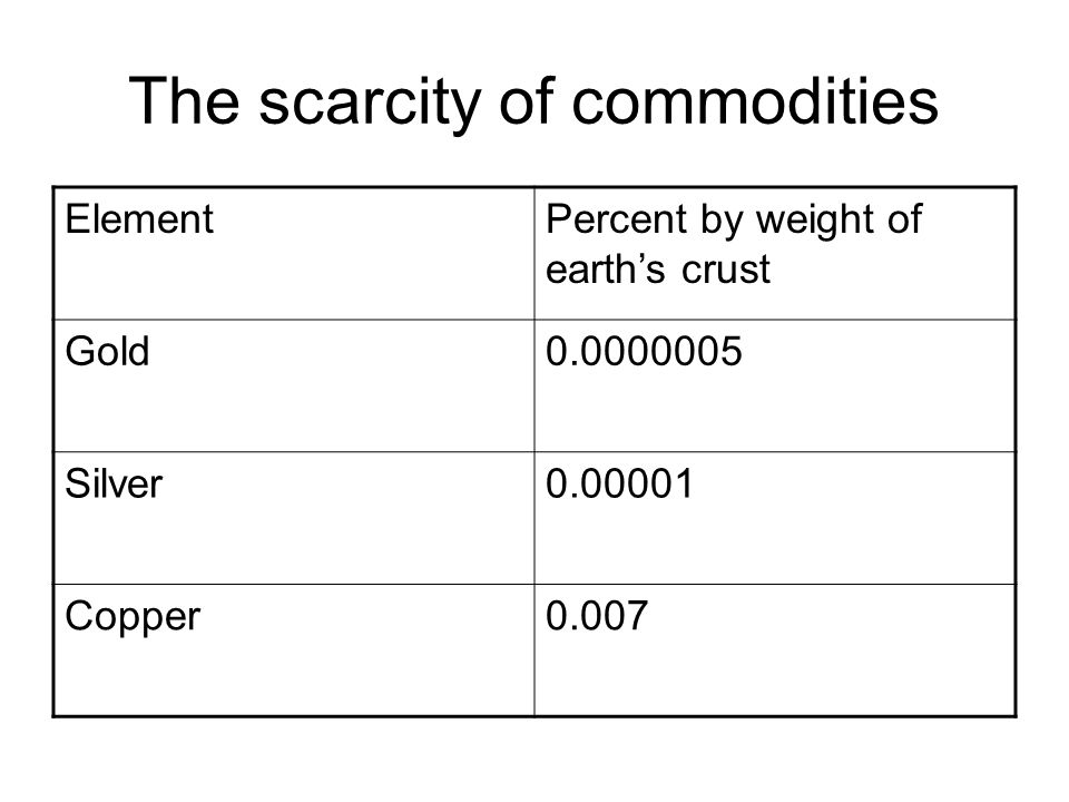 Scarcity and Value Among gold, silver, and copper, which is most expensive, which is least expensive.
