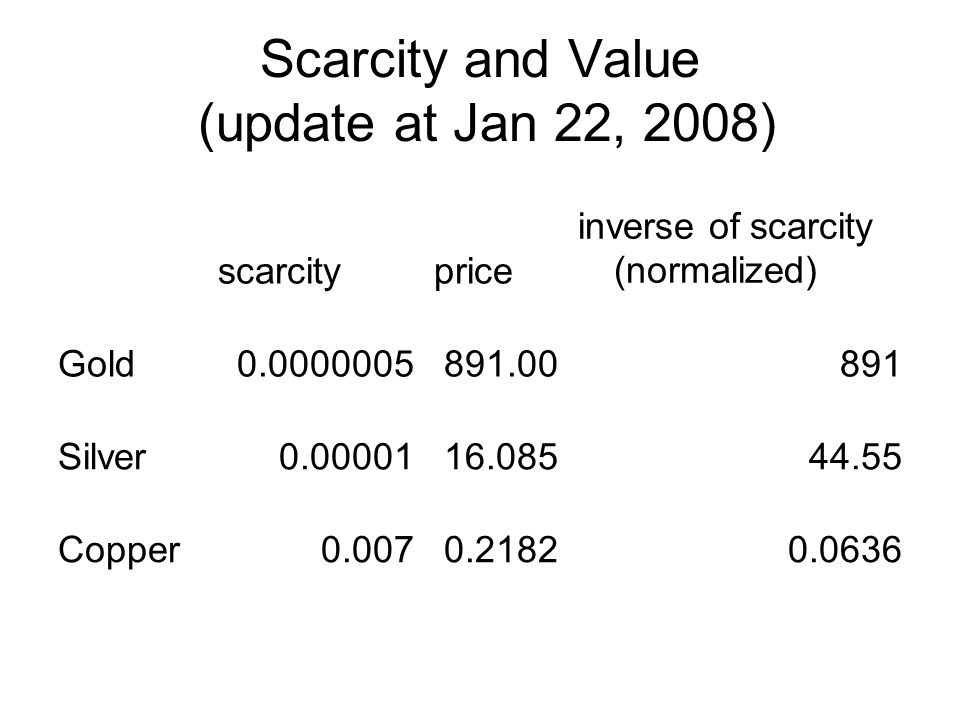 Scarcity and Value (update at Jan 22, 2008) scarcityprice inverse of scarcity (normalized) Gold0.0000005891.00891 Silver0.0000116.08544.55 Copper0.0070.21820.0636