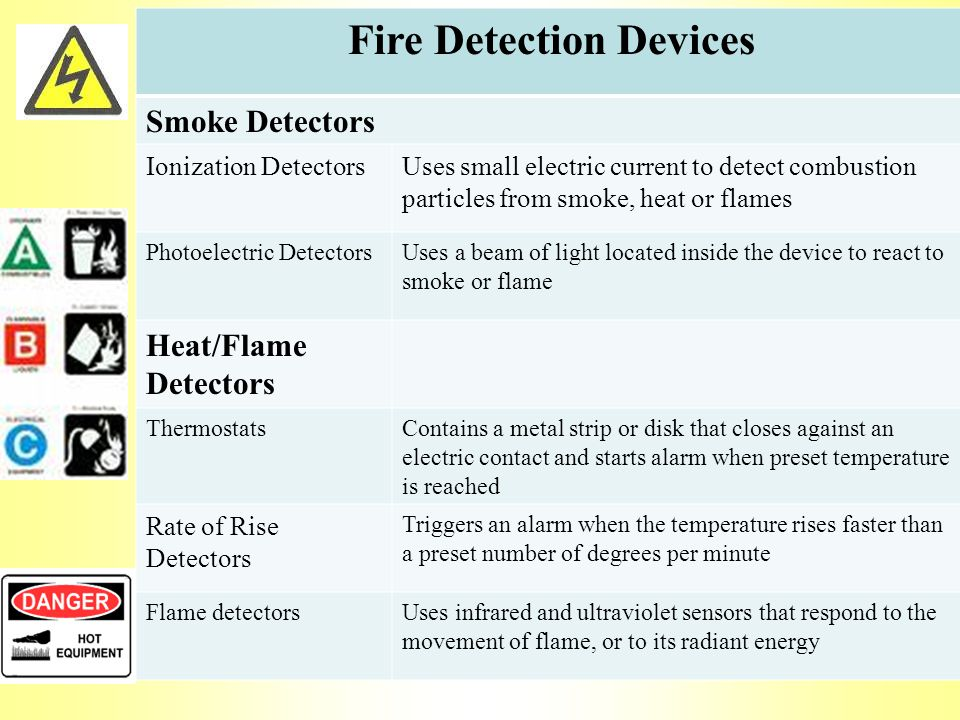 Fire Detection Devices Smoke Detectors Ionization DetectorsUses small electric current to detect combustion particles from smoke, heat or flames Photoelectric DetectorsUses a beam of light located inside the device to react to smoke or flame Heat/Flame Detectors ThermostatsContains a metal strip or disk that closes against an electric contact and starts alarm when preset temperature is reached Rate of Rise Detectors Triggers an alarm when the temperature rises faster than a preset number of degrees per minute Flame detectorsUses infrared and ultraviolet sensors that respond to the movement of flame, or to its radiant energy