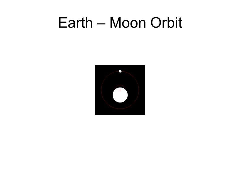 Earth – Moon Orbit