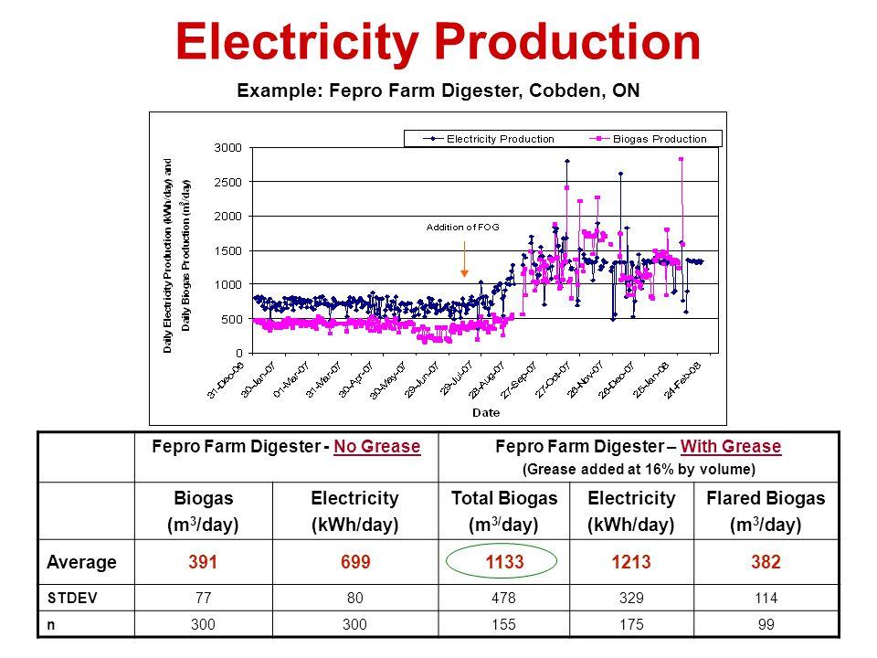 Electricity Production Example: Fepro Farm Digester, Cobden, ON Fepro Farm Digester - No GreaseFepro Farm Digester – With Grease (Grease added at 16%