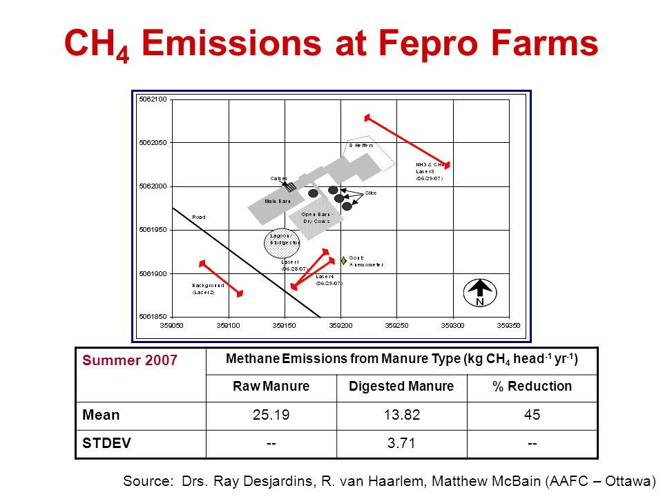 CH 4 Emissions at Fepro Farms Source: Drs. Ray Desjardins, R. van Haarlem, Matthew McBain (AAFC – Ottawa) Summer 2007 Methane Emissions from Manure Ty