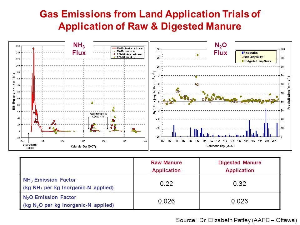 NH 3 Flux N 2 O Flux Gas Emissions from Land Application Trials of Application of Raw & Digested Manure Source: Dr. Elizabeth Pattey (AAFC – Ottawa) R