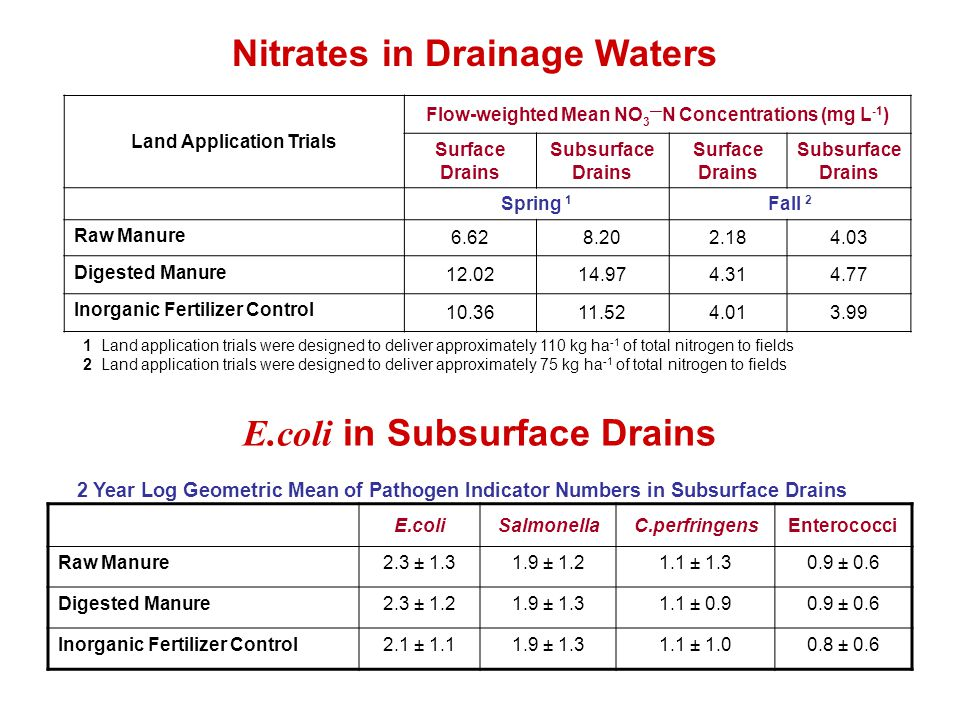 Land Application Trials Flow-weighted Mean NO 3 — N Concentrations (mg L -1 ) Surface Drains Subsurface Drains Surface Drains Subsurface Drains Spring
