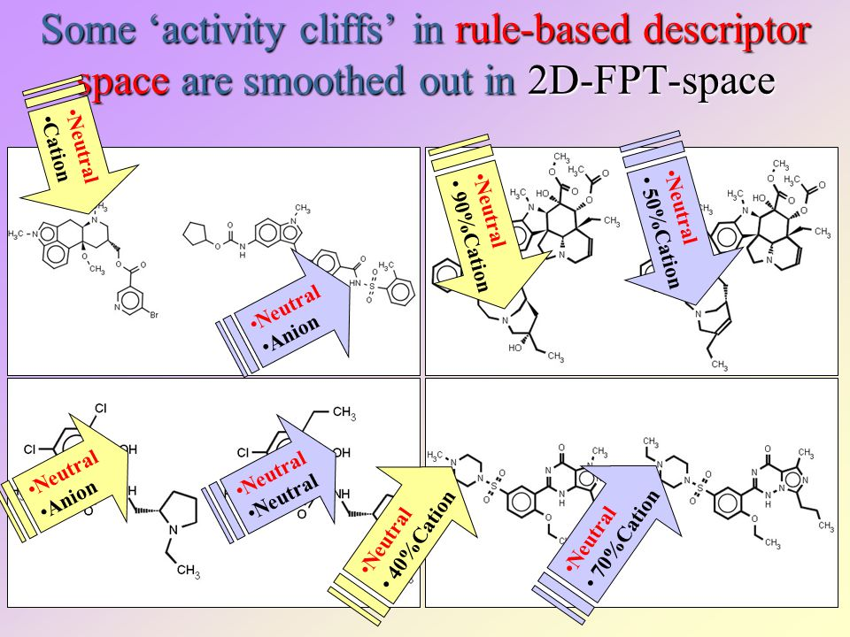 Some 'activity cliffs' in rule-based descriptor space are smoothed out in 2D-FPT-space Neutral Cation Neutral Anion Neutral 90%Cation Neutral 50%Cation Neutral Anion Neutral 40%Cation Neutral 70%Cation