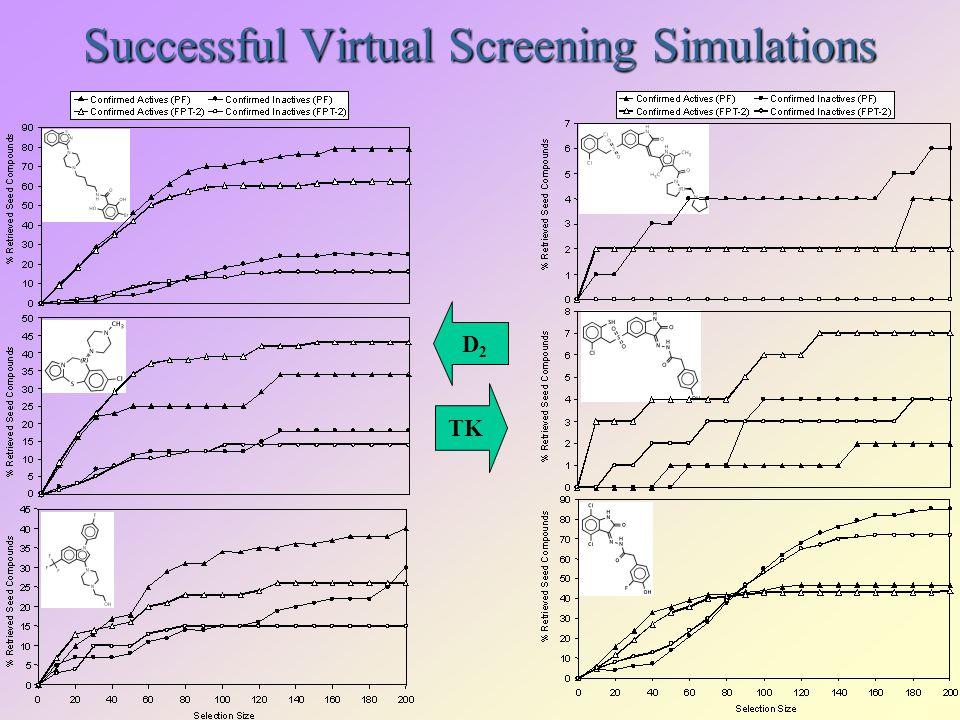 Successful Virtual Screening Simulations D2D2 TK