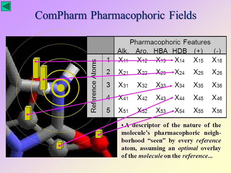 ComPharm Pharmacophoric Fields A descriptor of the nature of the molecule's pharmacophoric neigh- borhood seen by every reference atom, assuming an optimal overlay of the molecule on the reference...