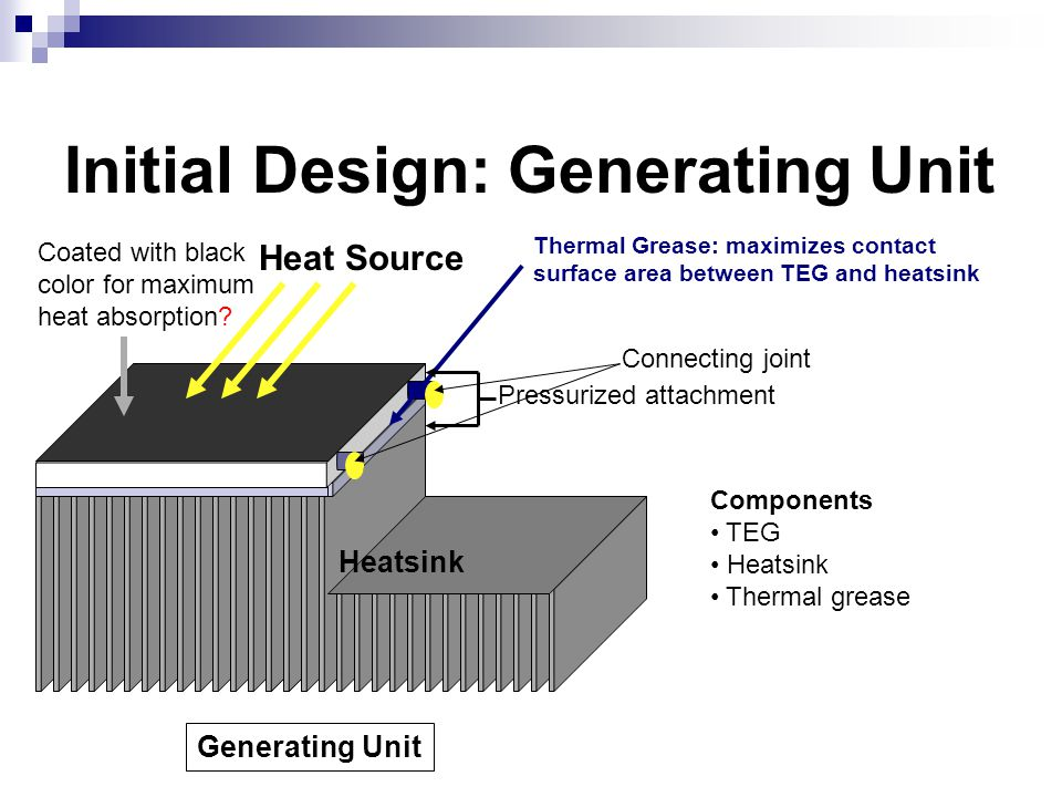 Initial Design: Generating Unit Heat Source Heatsink Generating Unit Thermal Grease: maximizes contact surface area between TEG and heatsink Pressurized attachment Coated with black color for maximum heat absorption.