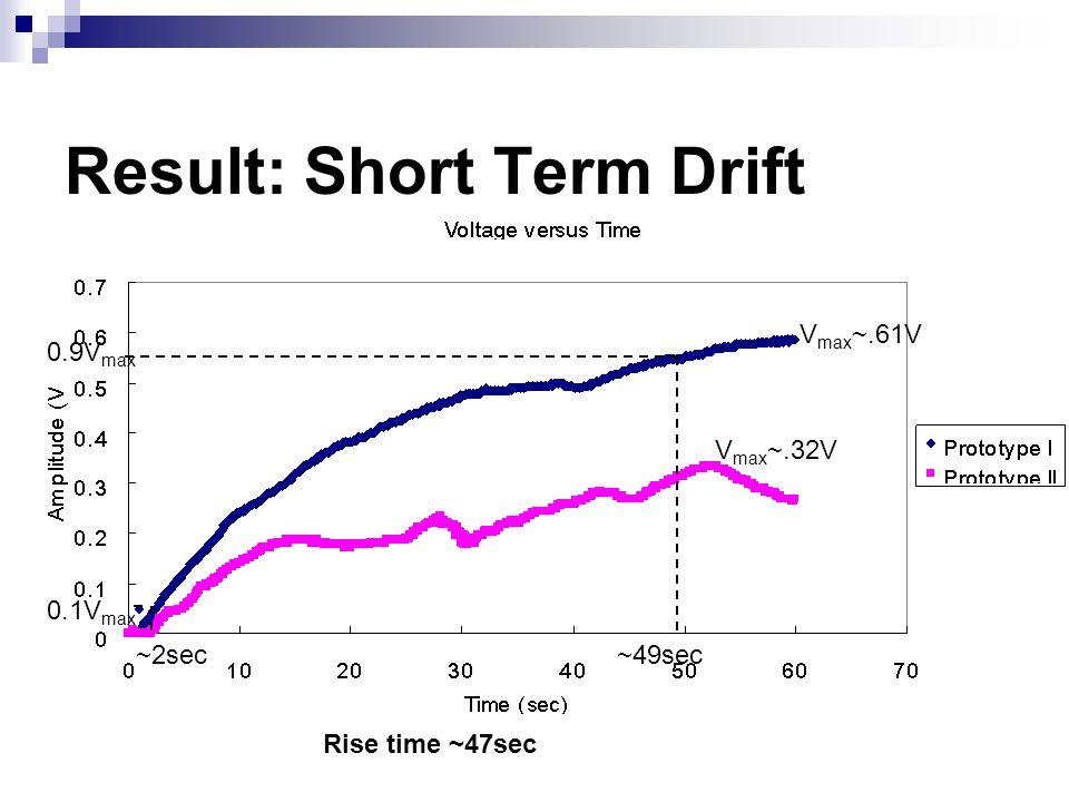 Result: Short Term Drift 0.9V max V max ~.61V V max ~.32V Rise time ~47sec 0.1V max ~2sec~49sec