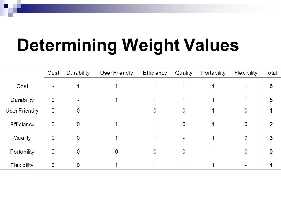 Determining Weight Values CostDurabilityUser FriendlyEfficiencyQualityPortabilityFlexibilityTotal Cost-1111116 Durability0-111115 User Friendly00-00101 Efficiency001-0102 Quality0011-103 Portability00000-00 Flexibility001111-4