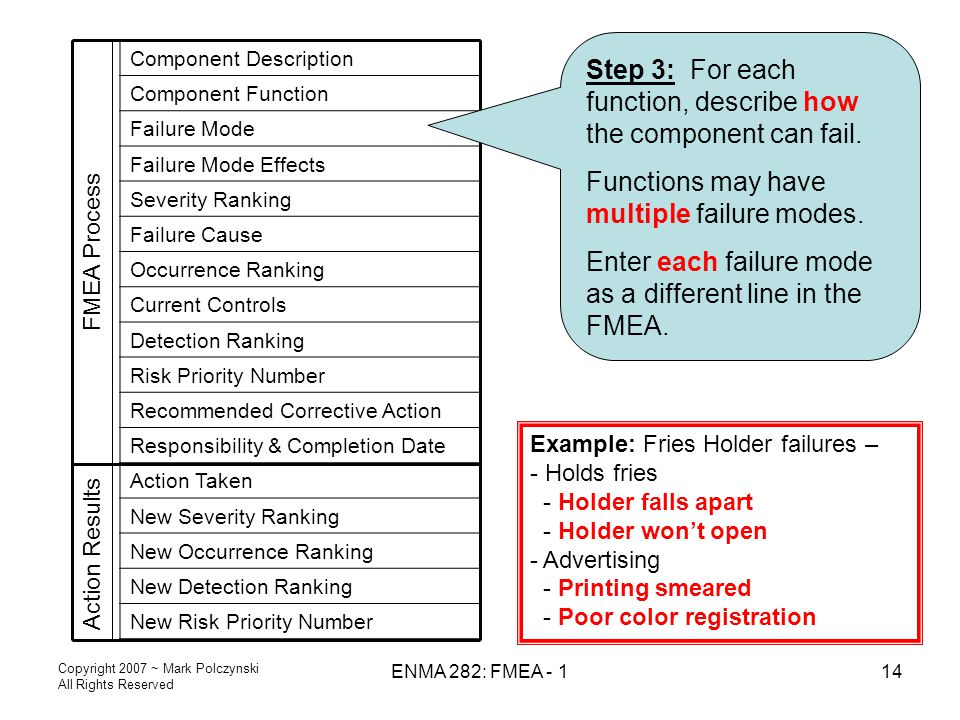 Copyright 2007 ~ Mark Polczynski All Rights Reserved ENMA 282: FMEA - 114 Action Results Component Description Component Function Failure Mode Failure