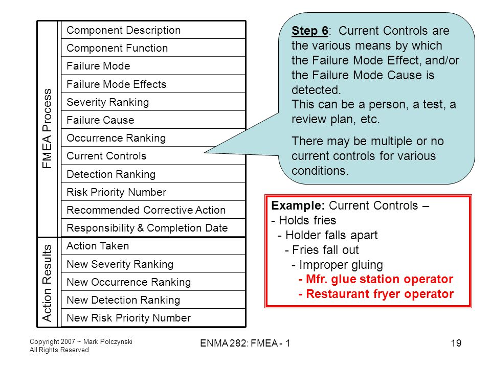Copyright 2007 ~ Mark Polczynski All Rights Reserved ENMA 282: FMEA - 119 Action Results Component Description Component Function Failure Mode Failure