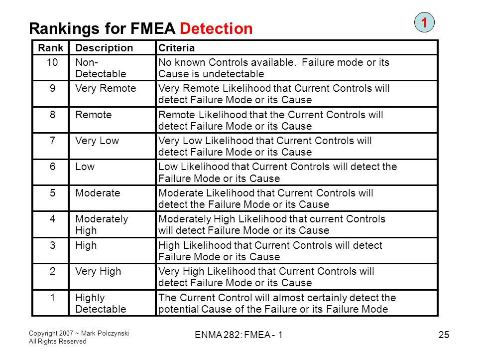 Copyright 2007 ~ Mark Polczynski All Rights Reserved ENMA 282: FMEA - 125 Rankings for FMEA Detection RankDescriptionCriteria 10Non- Detectable No kno