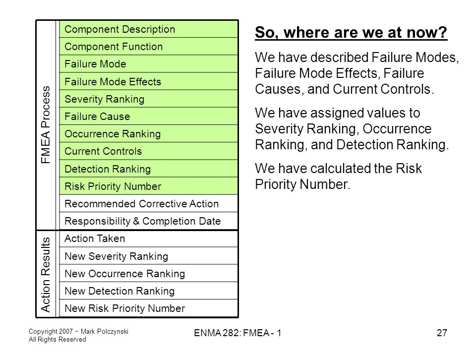 Copyright 2007 ~ Mark Polczynski All Rights Reserved ENMA 282: FMEA - 127 Action Results Component Description Component Function Failure Mode Failure