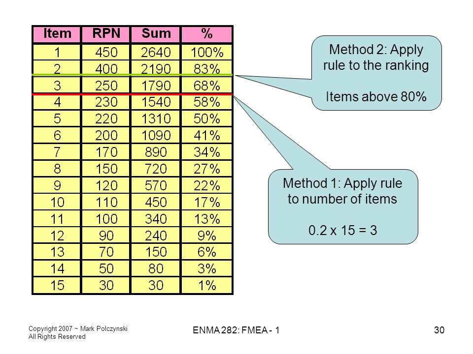 Copyright 2007 ~ Mark Polczynski All Rights Reserved ENMA 282: FMEA - 130 Method 1: Apply rule to number of items 0.2 x 15 = 3 Method 2: Apply rule to