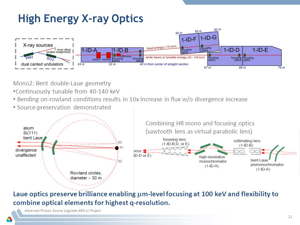 High Energy X-ray Optics Advanced Photon Source Upgrade (APS-U) Project 11 Mono2: Bent double-Laue geometry Continuously tunable from 40-140 keV Bending on-rowland conditions results in 10x increase in flux w/o divergence increase Source-preservation demonstrated Combining HR mono and focusing optics (sawtooth lens as virtual parabolic lens) Laue optics preserve brilliance enabling  m-level focusing at 100 keV and flexibility to combine optical elements for highest q-resolution.