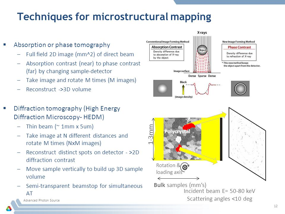 Techniques for microstructural mapping  Absorption or phase tomography –Full field 2D image (mm^2) of direct beam –Absorption contrast (near) to phase contrast (far) by changing sample-detector –Take image and rotate M times (M images) –Reconstruct ->3D volume  Diffraction tomography (High Energy Diffraction Microscopy- HEDM) –Thin beam (~ 1mm x 5um) –Take image at N different distances and rotate M times (NxM images) –Reconstruct distinct spots on detector - >2D diffraction contrast –Move sample vertically to build up 3D sample volume –Semi-transparent beamstop for simultaneous AT Advanced Photon Source 12 Incident beam E= 50-80 keV Scattering angles <10 deg Polycrystal 1-3mm Bulk samples (mm's) Rotation & loading axis