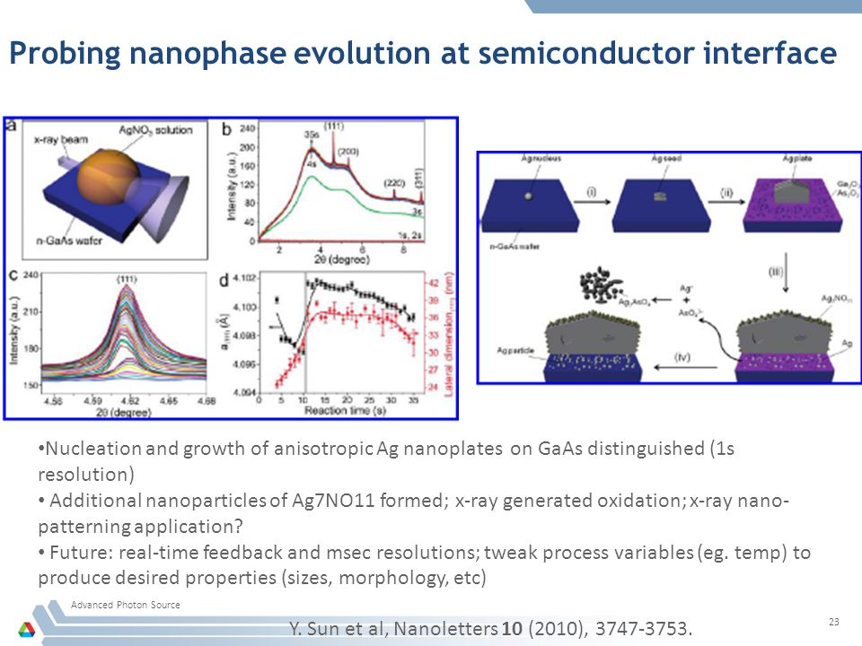 Probing nanophase evolution at semiconductor interface Advanced Photon Source 23 Nucleation and growth of anisotropic Ag nanoplates on GaAs distinguished (1s resolution) Additional nanoparticles of Ag7NO11 formed; x-ray generated oxidation; x-ray nano- patterning application.