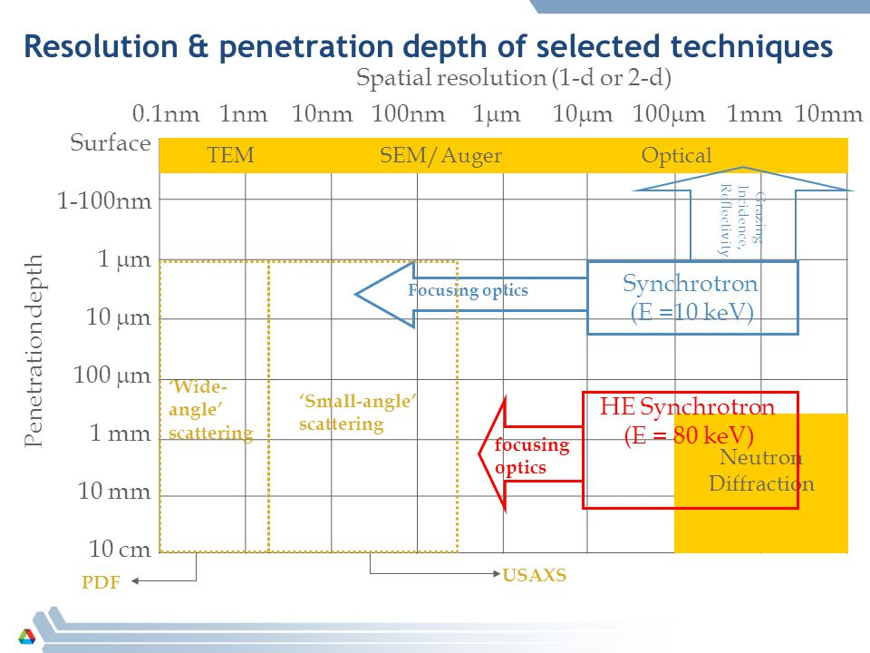 Resolution & penetration depth of selected techniques Surface 1-100nm 1  m 10  m 100  m 1 mm 10 mm 10 cm 1nm10nm100nm1m1m1mm10  m100  m10mm TEM SEM/Auger Optical Penetration depth Spatial resolution (1-d or 2-d) Synchrotron (E =10 keV) Neutron Diffraction Grazing Incidence, Reflectivity Focusing optics 0.1nm HE Synchrotron (E = 80 keV) focusing optics PDF 'Wide- angle' scattering 'Small-angle' scattering USAXS