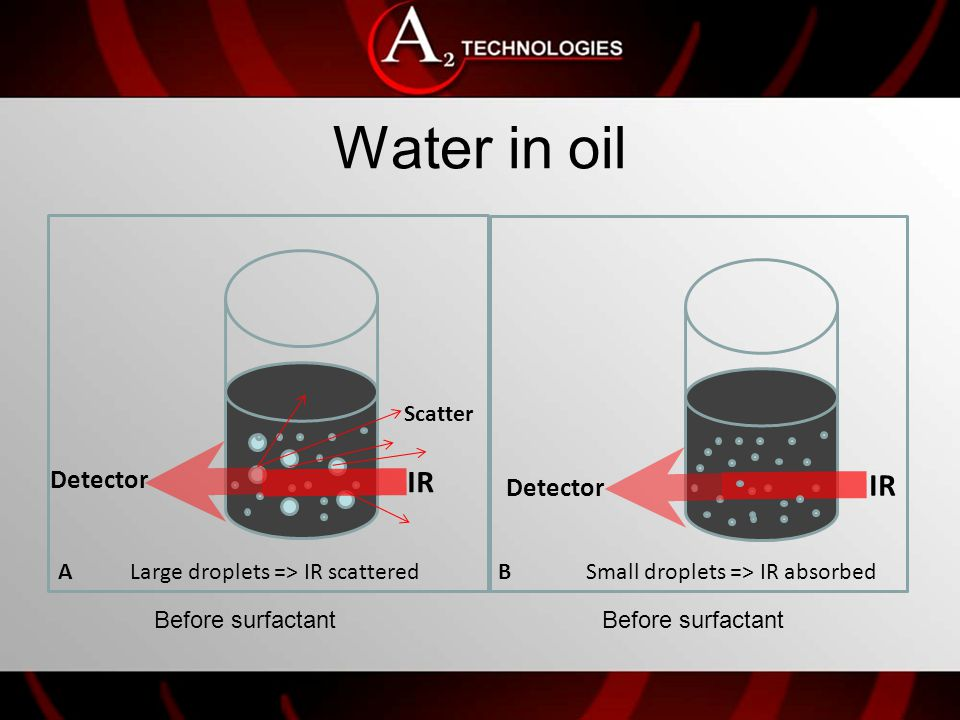 A B Surfactant effect Minimizes transfer loss from container to container Ensures consistency in amount of oil measured Before After