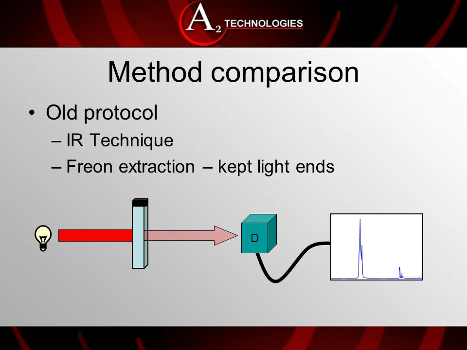 Method comparison New Technique – EPA 1664 –Hexane extraction –Distill off the hexane Loss of light ends –Weigh the residue Hexane
