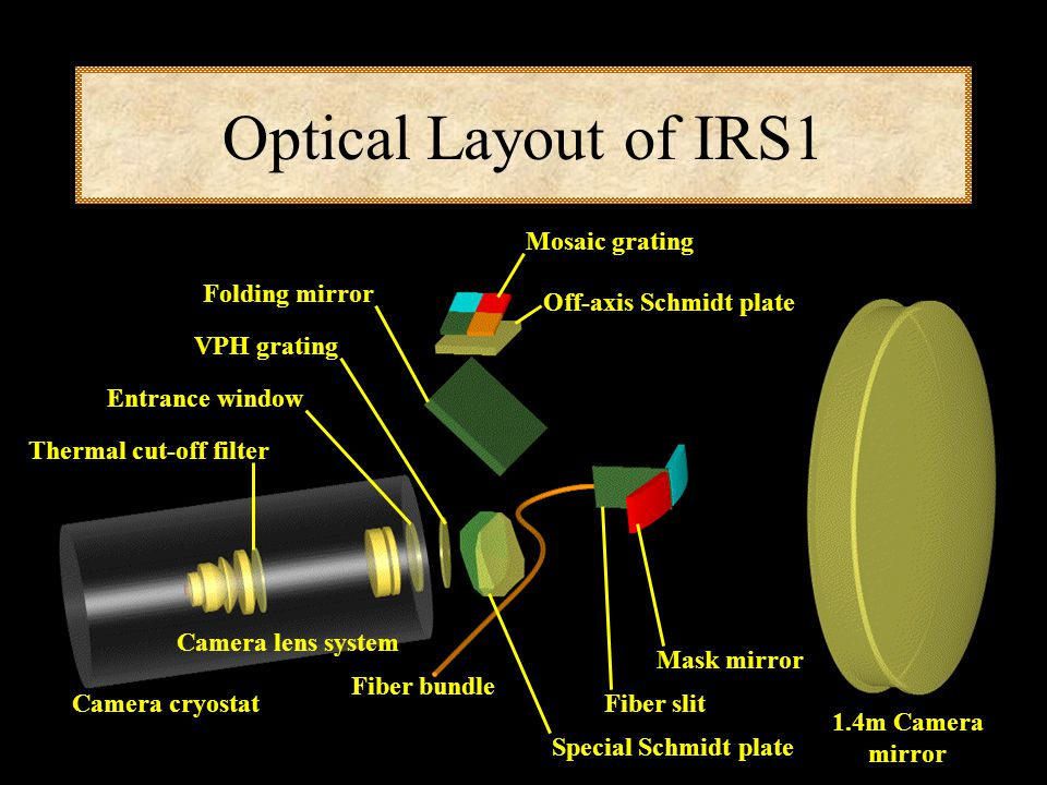 Optical Layout of IRS1 Mosaic grating Off-axis Schmidt plate Mask mirror Fiber slit Special Schmidt plate Fiber bundle 1.4m Camera mirror Camera cryostat Camera lens system Thermal cut-off filter Entrance window VPH grating Folding mirror Primary Pupil Primary Spectra Secondary Pupil Secondary Spectra