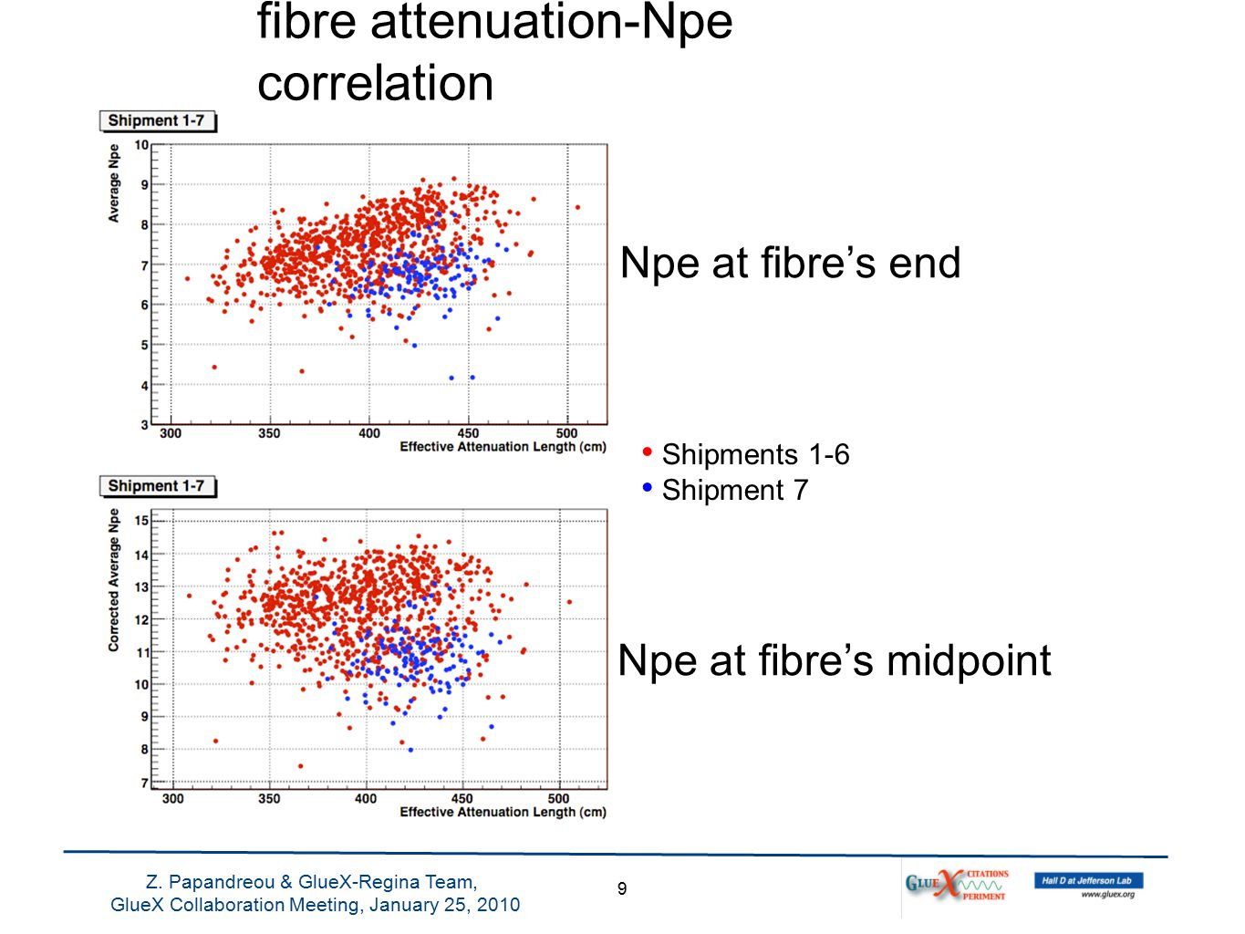 fibre attenuation-Npe correlation 9 Z.