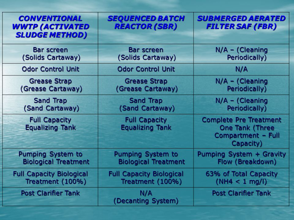 CONVENTIONAL WWTP (ACTIVATED SLUDGE METHOD) SLUDGE METHOD) SEQUENCED BATCH REACTOR (SBR) SUBMERGED AERATED FILTER SAF (FBR) Bar screen (Solids Cartawa